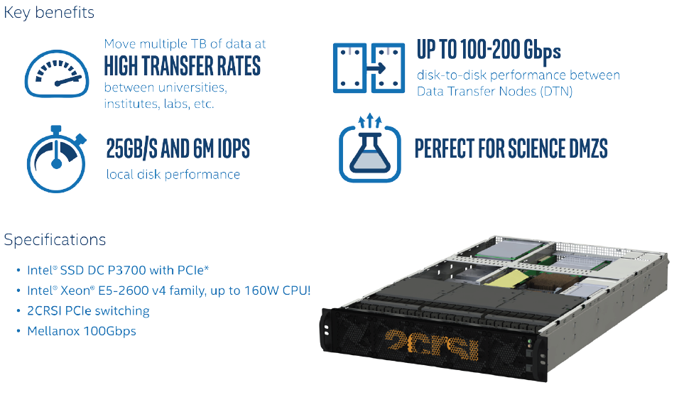 Intel® SSDs Help Power the World's Biggest Supernetwork