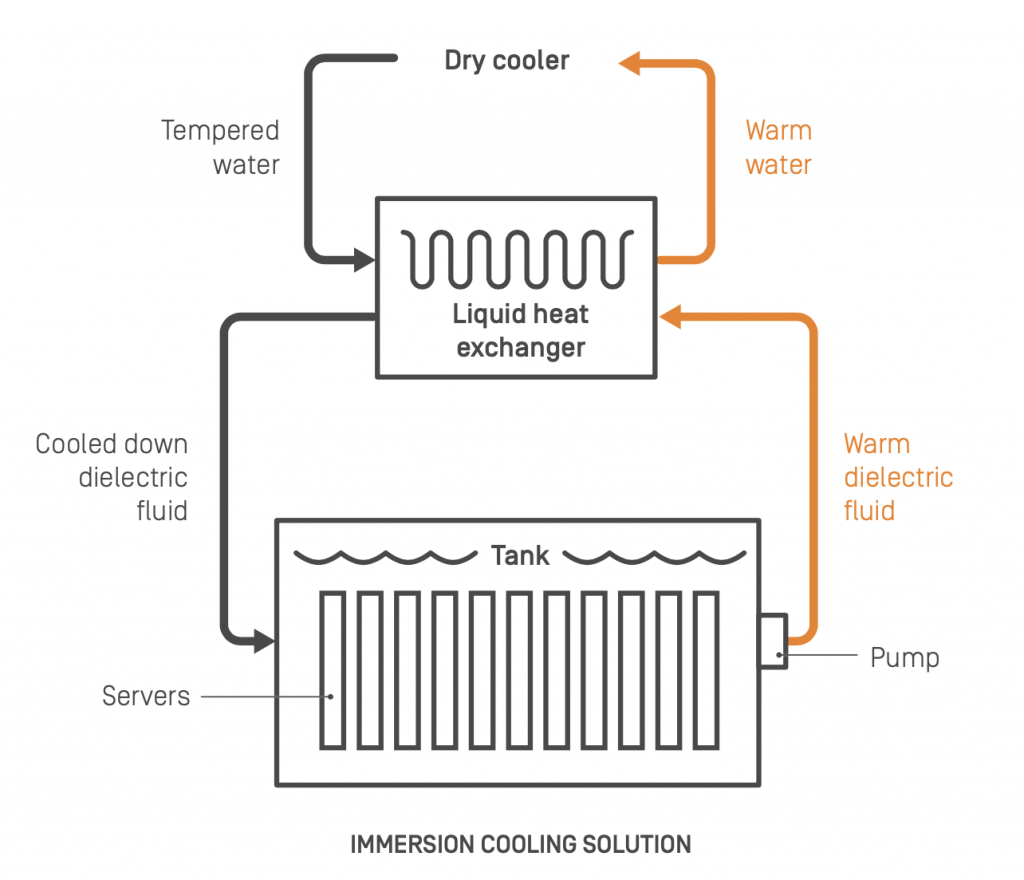 How works Immersion cooling 2CRSi Octopus